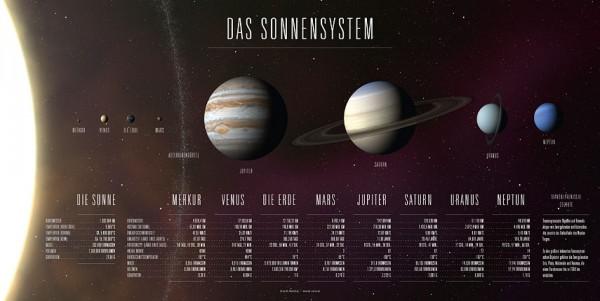 Poster: Das Sonnensystem